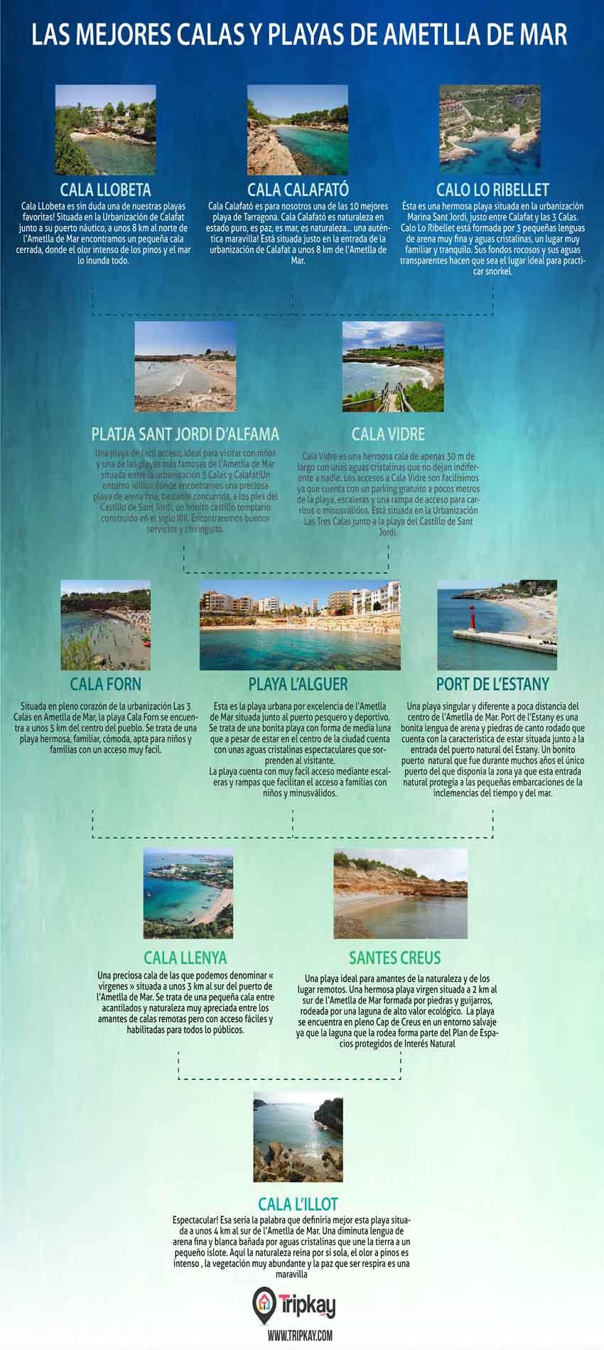 Las mejores playas de l'Ametlla de Mar